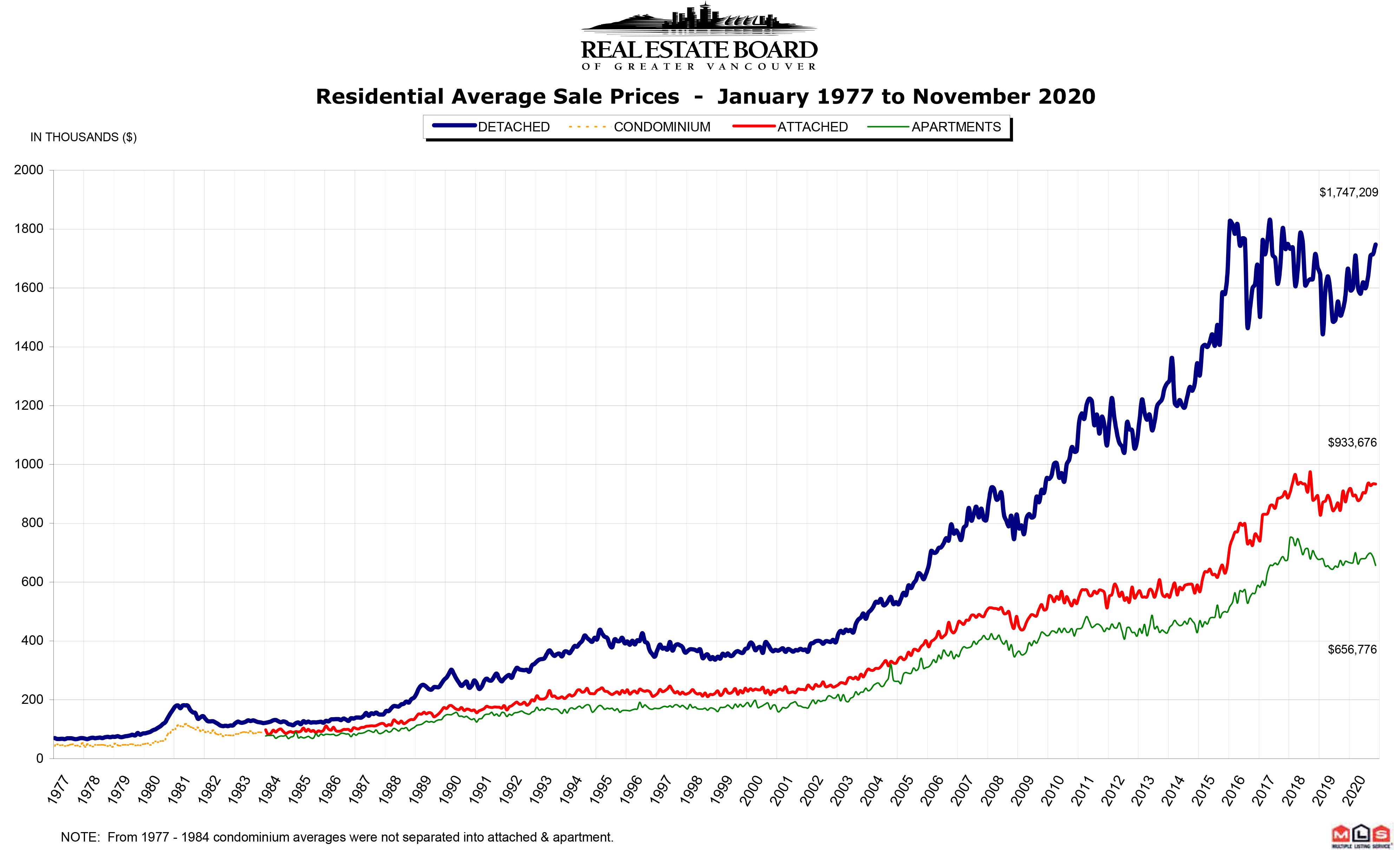 REBGV Stats Graph November 2020